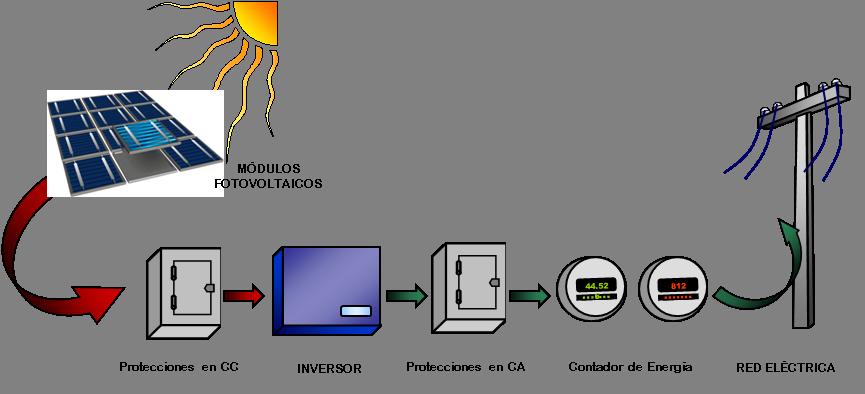 Ingenova proyectos s l for Instalacion fotovoltaica conectada a red